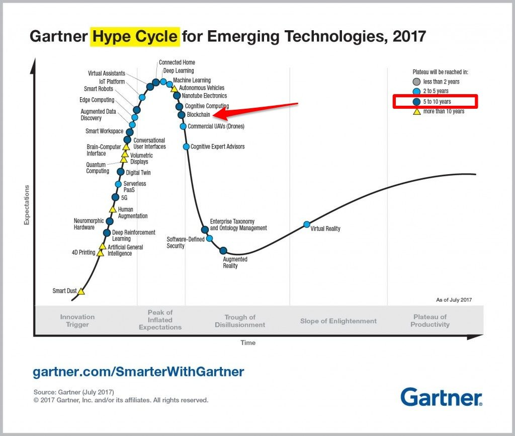 EmergingTechnologyHypeCycle