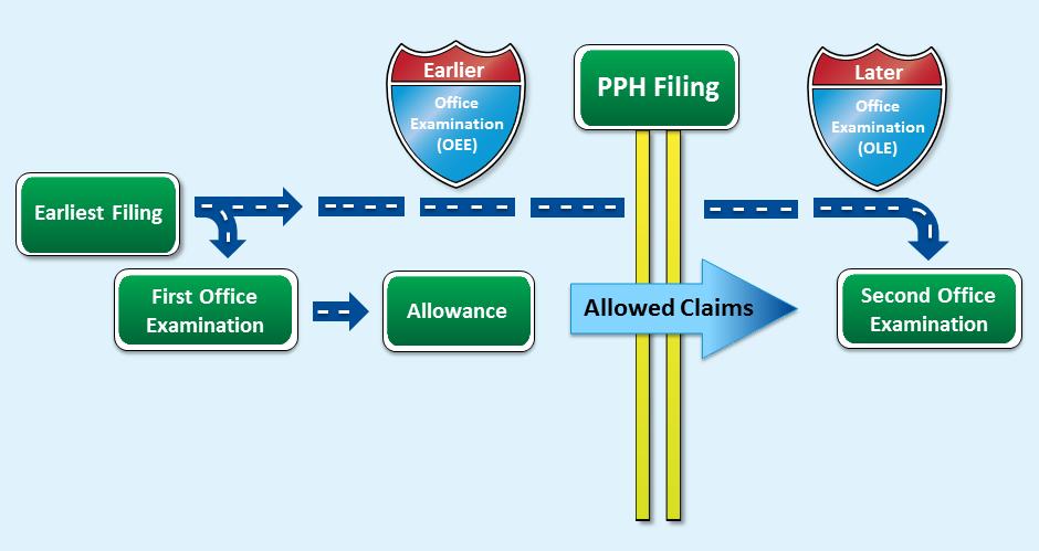PPH-Filing-Procedure