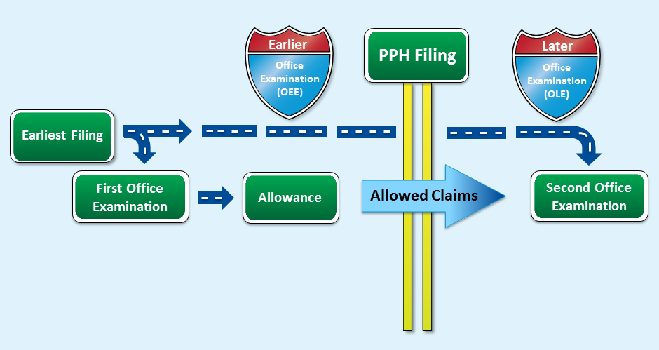 PatentProsecutionHighwayForInternationalPatents