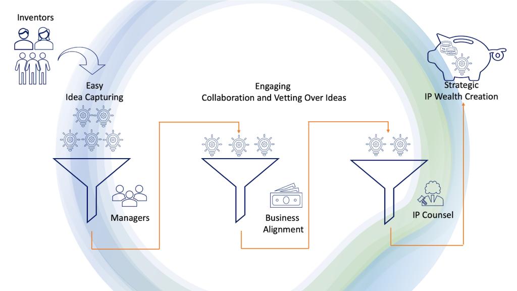 Idea Management Process Triangle IP
