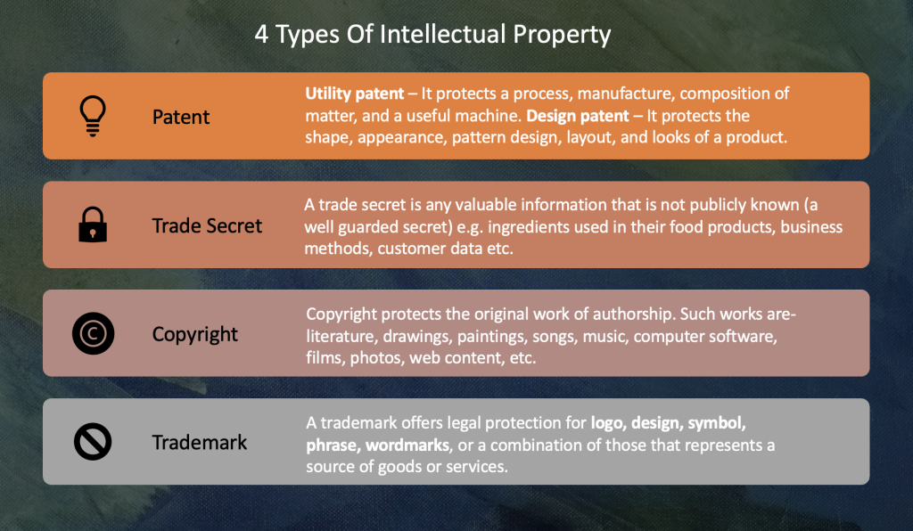 4 Types Of Intellectual Property : Patents, Trade Secrets, Trademarks, Copyrights