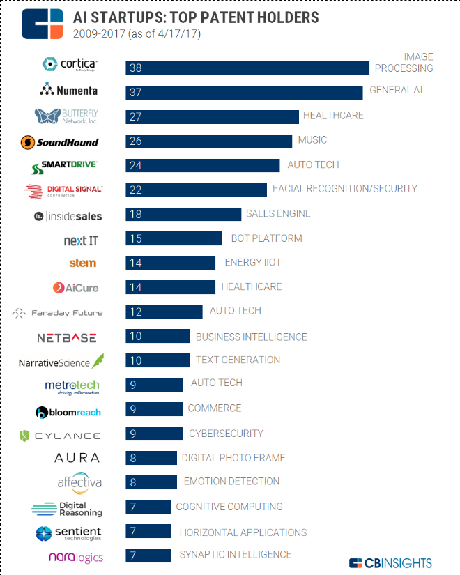 Top-Patents-In-Artificial-Intelligence