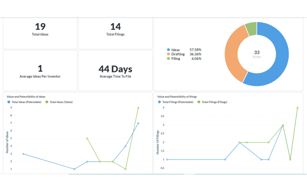 Gain visibility into your entire patent portfolio with the help of dashboards