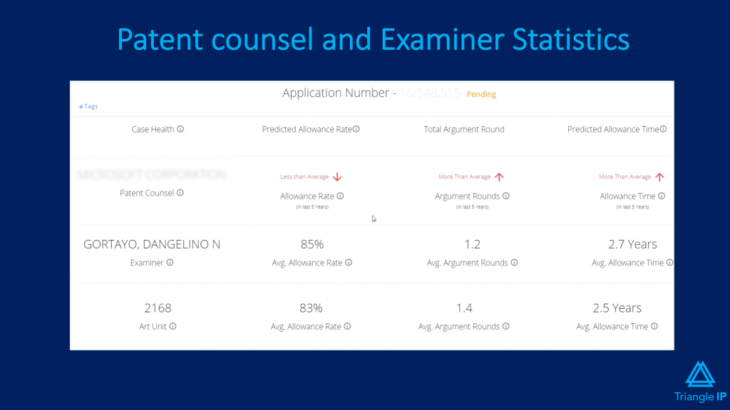 Patent counsel and examiner statistics