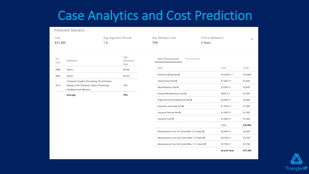 Triangle IP's Case analytics and cost prediction
